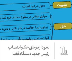 نمودار | انتصاب حجتالاسلام والمسلمین سید ابراهیم رئیسی به ریاست قوه قضائیه ۱۶/۱۲/۱۳۹۷